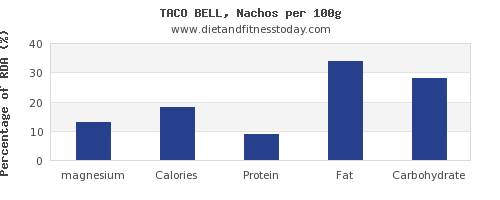 magnesium and nutrition facts in nachos per 100g