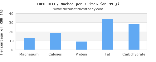 magnesium and nutritional content in nachos