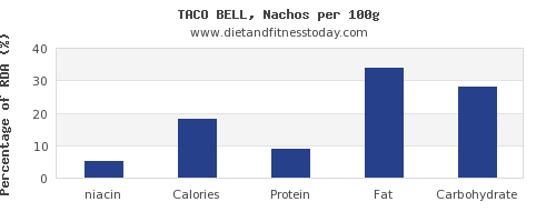 niacin and nutrition facts in nachos per 100g