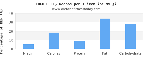 niacin and nutritional content in nachos