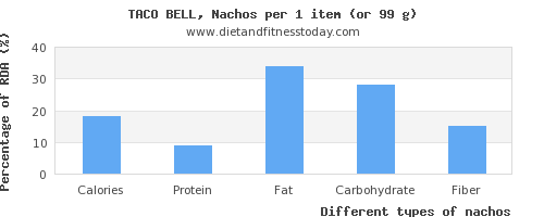 nutritional value and nutritional content in nachos