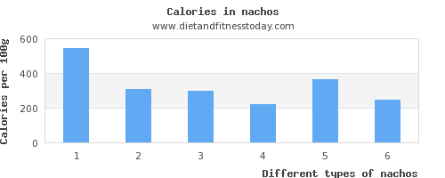 nachos saturated fat per 100g