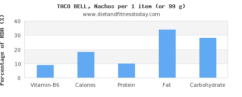 vitamin b6 and nutritional content in nachos