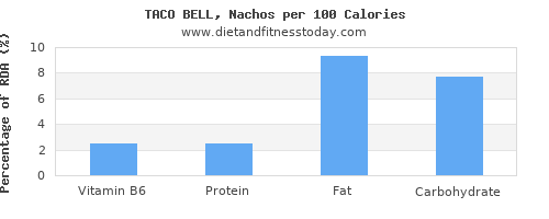 vitamin b6 and nutrition facts in nachos per 100 calories