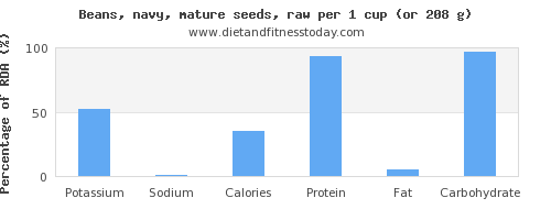 potassium and nutritional content in navy beans