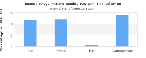 iron and nutrition facts in navy beans per 100 calories