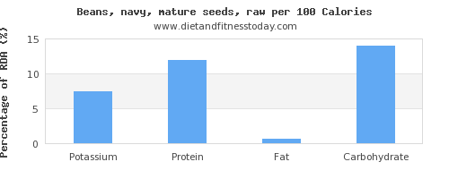 potassium and nutrition facts in navy beans per 100 calories