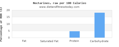 fat and nutrition facts in nectarines per 100 calories