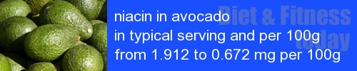 niacin in avocado information and values per serving and 100g