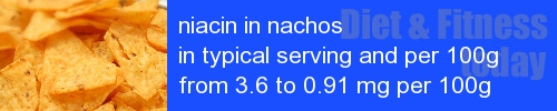 niacin in nachos information and values per serving and 100g