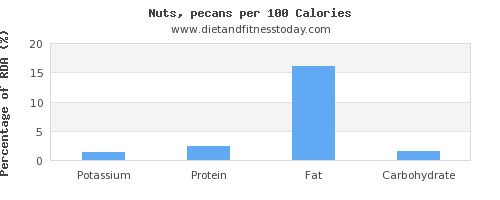 potassium and nutrition facts in nuts per 100 calories