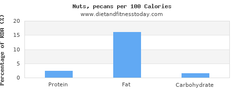 riboflavin and nutrition facts in nuts per 100 calories