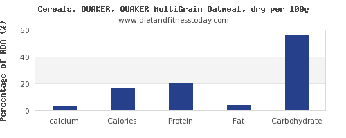 calcium and nutrition facts in oatmeal per 100g