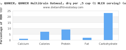 calcium and nutritional content in oatmeal
