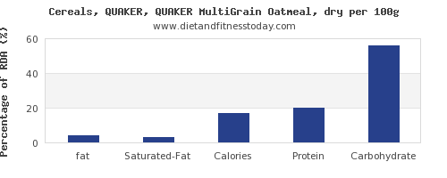 fat and nutrition facts in oatmeal per 100g