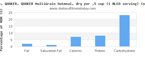 fat and nutritional content in oatmeal