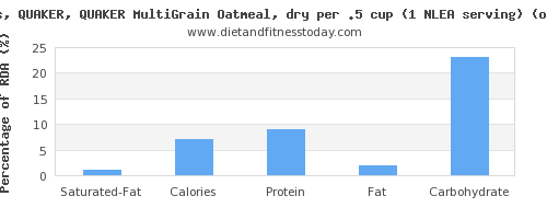 saturated fat and nutritional content in oatmeal