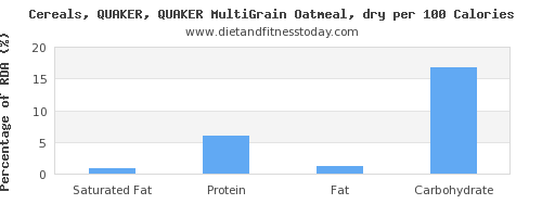 saturated fat and nutrition facts in oatmeal per 100 calories