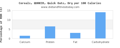 calcium and nutrition facts in oats per 100 calories