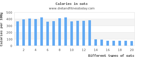 oats carbs per 100g