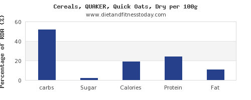 carbs and nutrition facts in oats per 100g