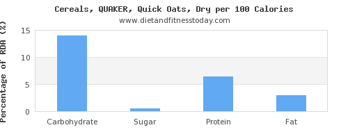 carbs and nutrition facts in oats per 100 calories