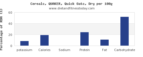 potassium and nutrition facts in oats per 100g