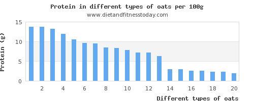 oats nutritional value per 100g