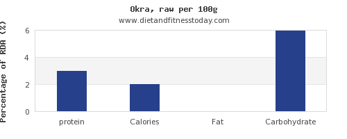 protein and nutrition facts in okra per 100g