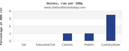 fat and nutrition facts in onions per 100g