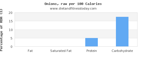 fat and nutrition facts in onions per 100 calories