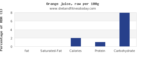 fat and nutrition facts in orange juice per 100g