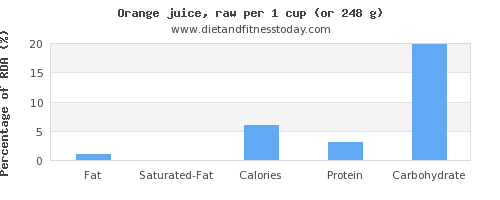 fat and nutritional content in orange juice