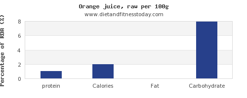 protein and nutrition facts in orange juice per 100g