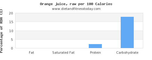 fat and nutrition facts in orange juice per 100 calories