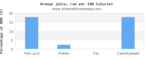 folic acid and nutrition facts in orange juice per 100 calories