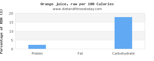 protein and nutrition facts in orange juice per 100 calories