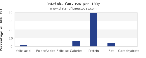 folic acid and nutrition facts in ostrich per 100g