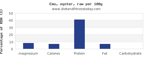 magnesium and nutrition facts in oysters per 100g