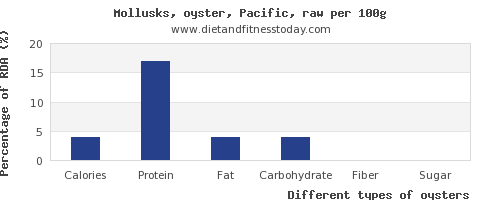 nutritional value and nutrition facts in oysters per 100g