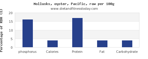 phosphorus and nutrition facts in oysters per 100g