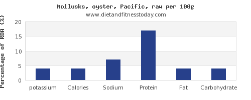 potassium and nutrition facts in oysters per 100g