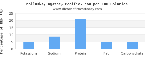 potassium and nutrition facts in oysters per 100 calories