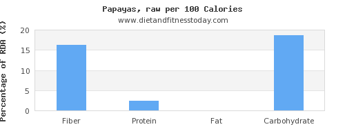 fiber and nutrition facts in papaya per 100 calories
