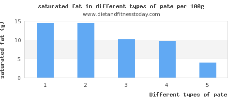 pate saturated fat per 100g
