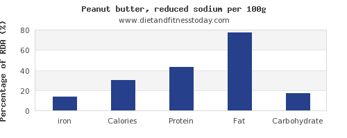 iron and nutrition facts in peanut butter per 100g