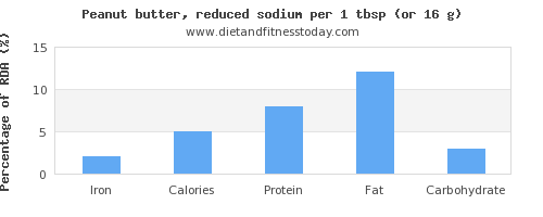 iron and nutritional content in peanut butter