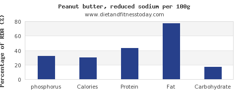 phosphorus and nutrition facts in peanut butter per 100g
