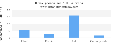 fiber and nutrition facts in pecans per 100 calories