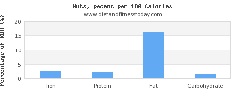 iron and nutrition facts in pecans per 100 calories